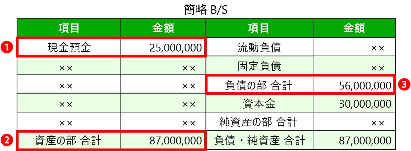 資産要件の具体例